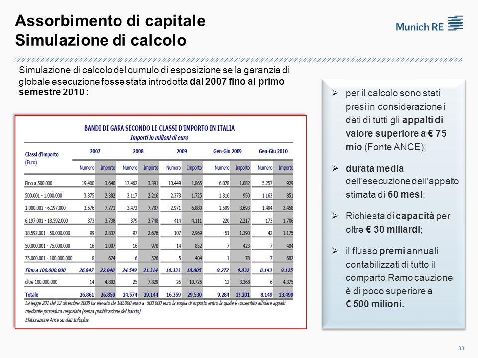 Assorbimento di capitale Simulazione di calcolo