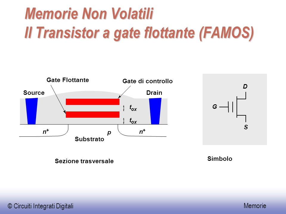 Memorie Non Volatili Il Transistor a gate flottante (FAMOS)