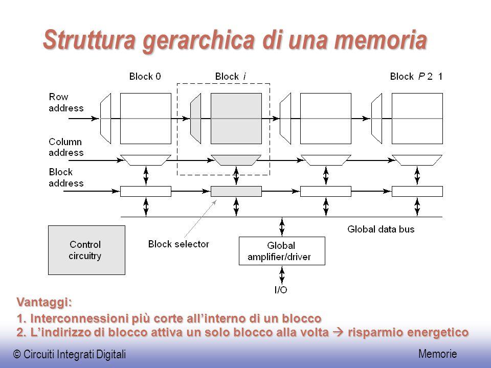 Struttura gerarchica di una memoria