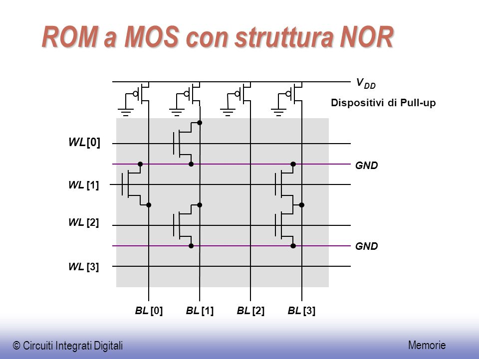 ROM a MOS con struttura NOR