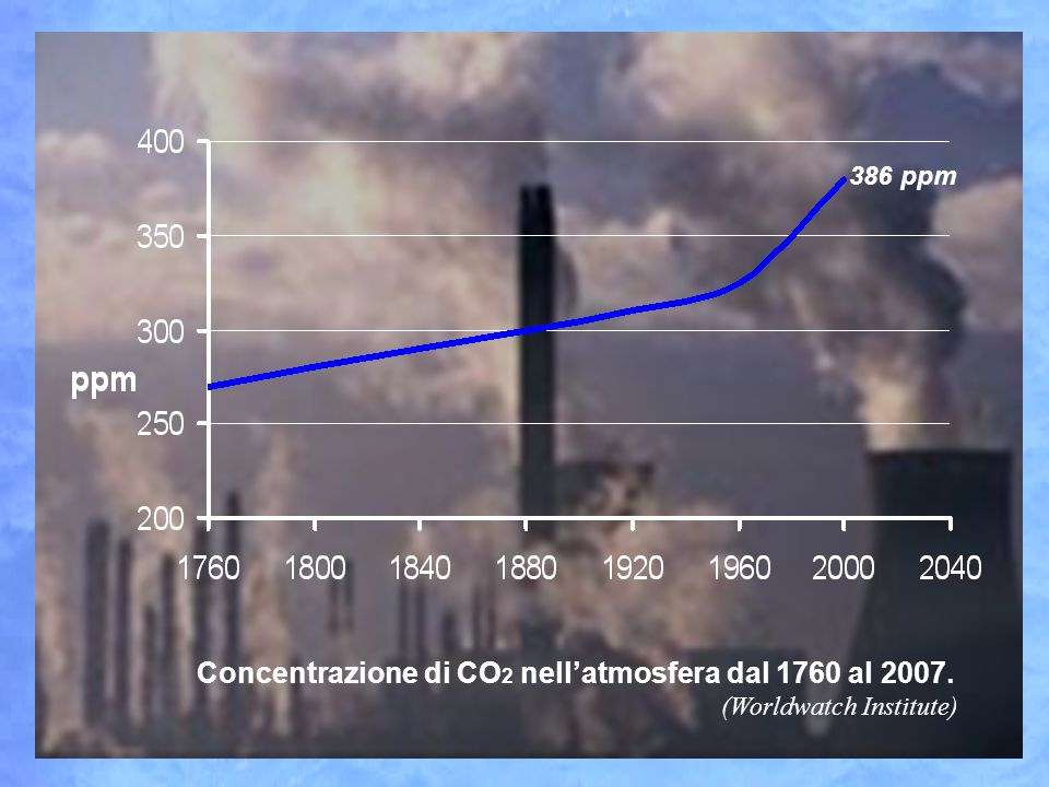 386 ppm Concentrazione di CO2 nell'atmosfera dal 1760 al 2007. (Worldwatch Institute)