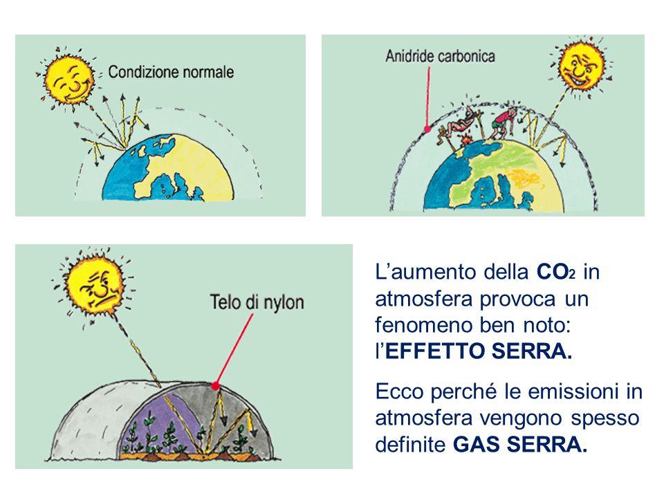 L'aumento della CO2 in atmosfera provoca un fenomeno ben noto: l'EFFETTO SERRA.