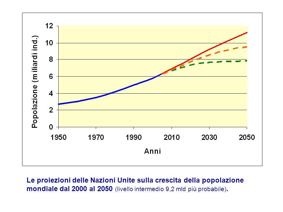 Le proiezioni delle Nazioni Unite sulla crescita della popolazione mondiale dal 2000 al 2050 (livello intermedio 9,2 mld più probabile).