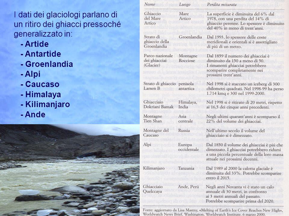 I dati dei glaciologi parlano di un ritiro dei ghiacci pressoché generalizzato in: