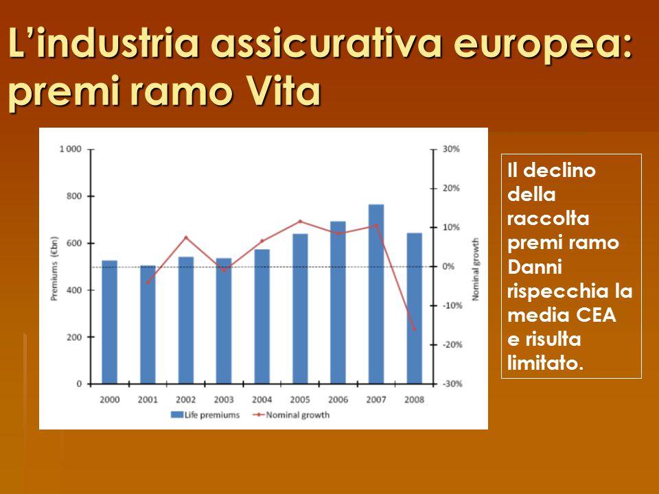 L'industria assicurativa europea: premi ramo Vita