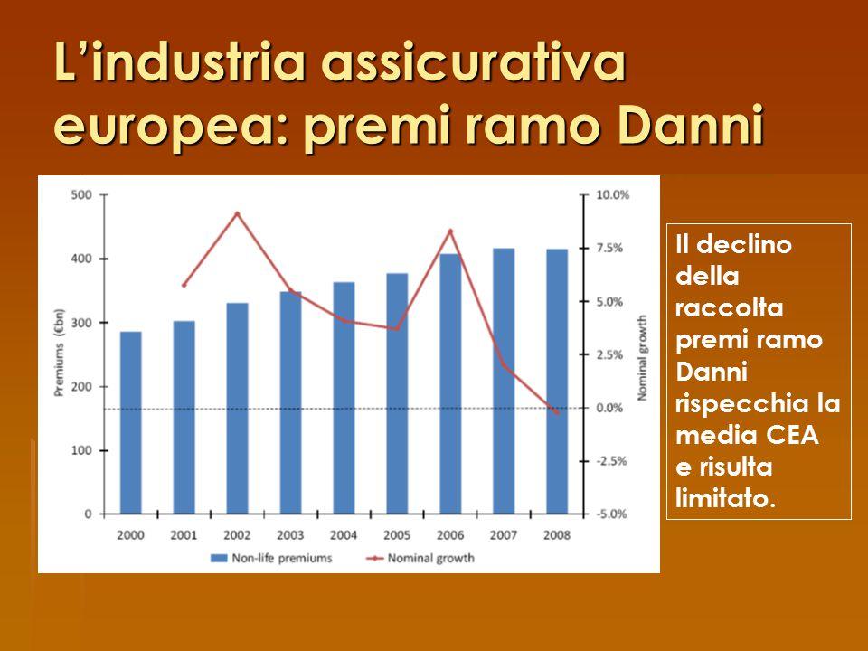 L'industria assicurativa europea: premi ramo Danni