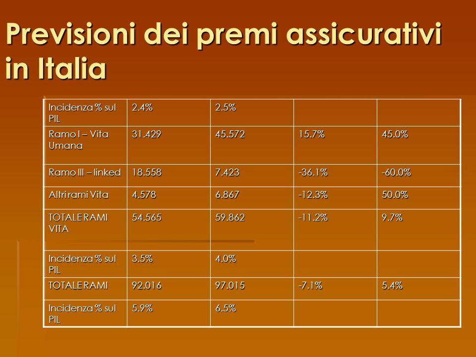 Previsioni dei premi assicurativi in Italia