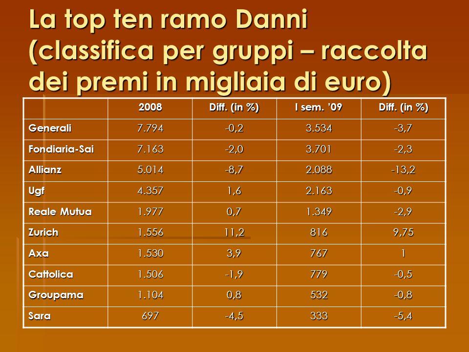 La top ten ramo Danni (classifica per gruppi – raccolta dei premi in migliaia di euro)