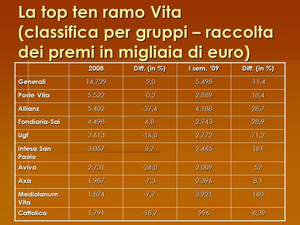 La top ten ramo Vita (classifica per gruppi – raccolta dei premi in migliaia di euro)