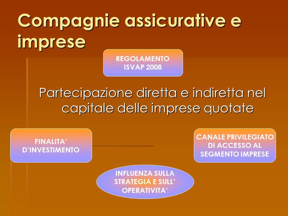 Compagnie assicurative e imprese
