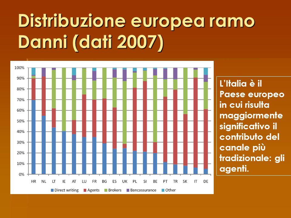Distribuzione europea ramo Danni (dati 2007)