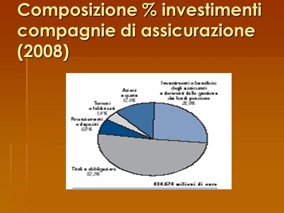 Composizione % investimenti compagnie di assicurazione (2008)