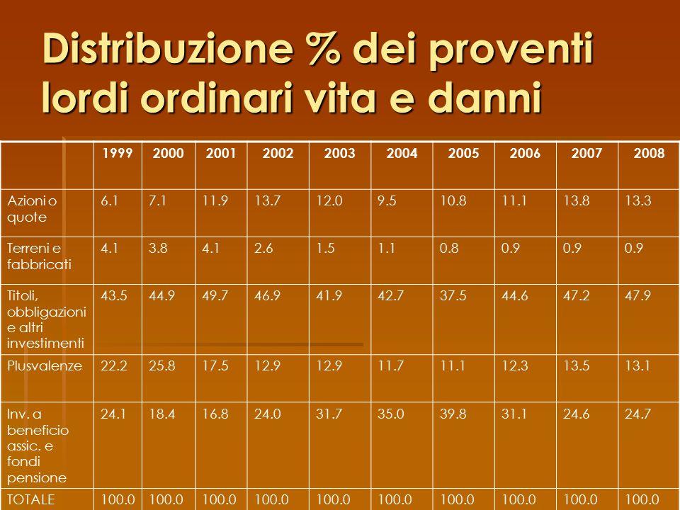 Distribuzione % dei proventi lordi ordinari vita e danni