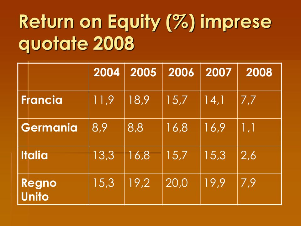Return on Equity (%) imprese quotate 2008
