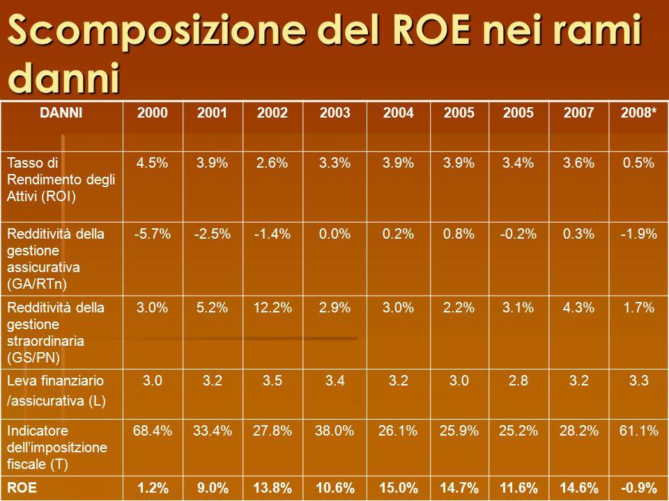 Scomposizione del ROE nei rami danni