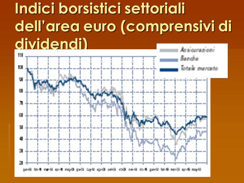 Indici borsistici settoriali dell'area euro (comprensivi di dividendi)
