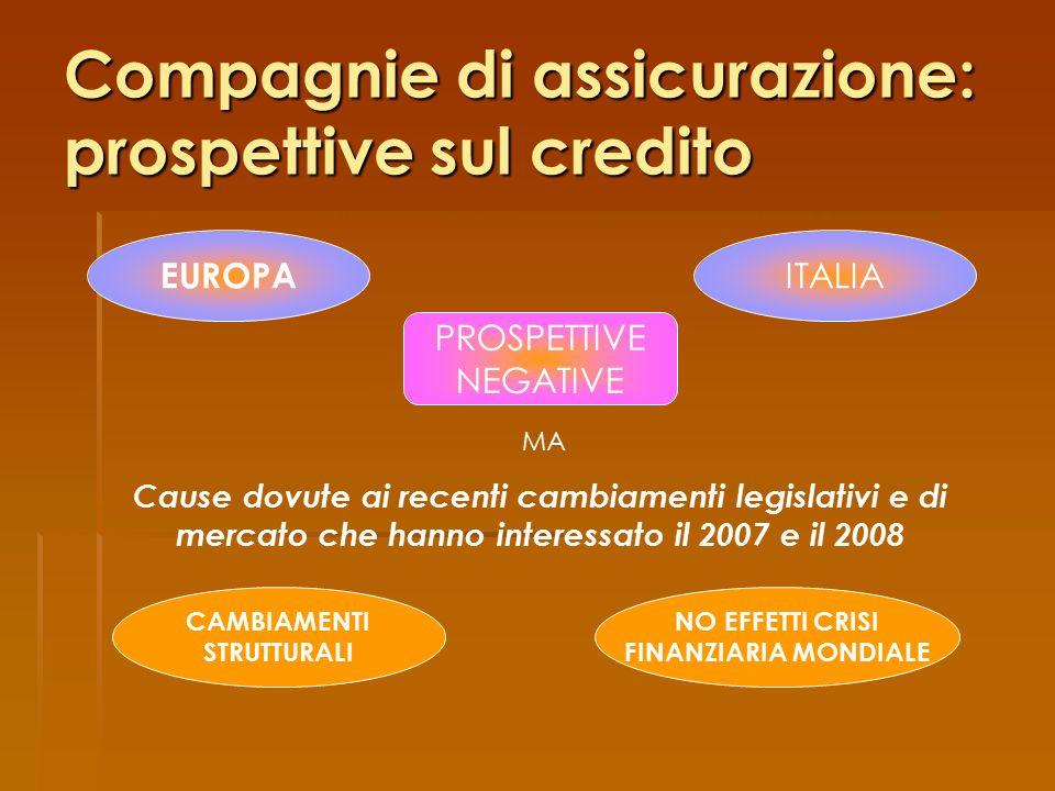 Compagnie di assicurazione: prospettive sul credito