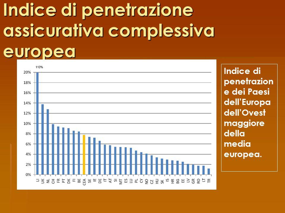 Indice di penetrazione assicurativa complessiva europea
