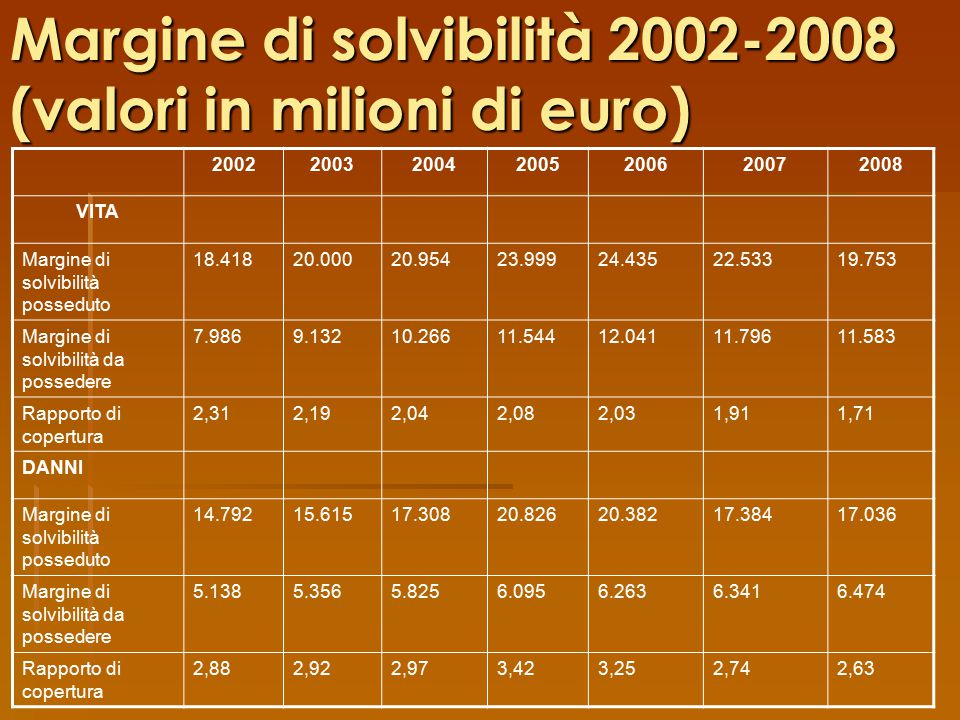 Margine di solvibilità 2002-2008 (valori in milioni di euro)