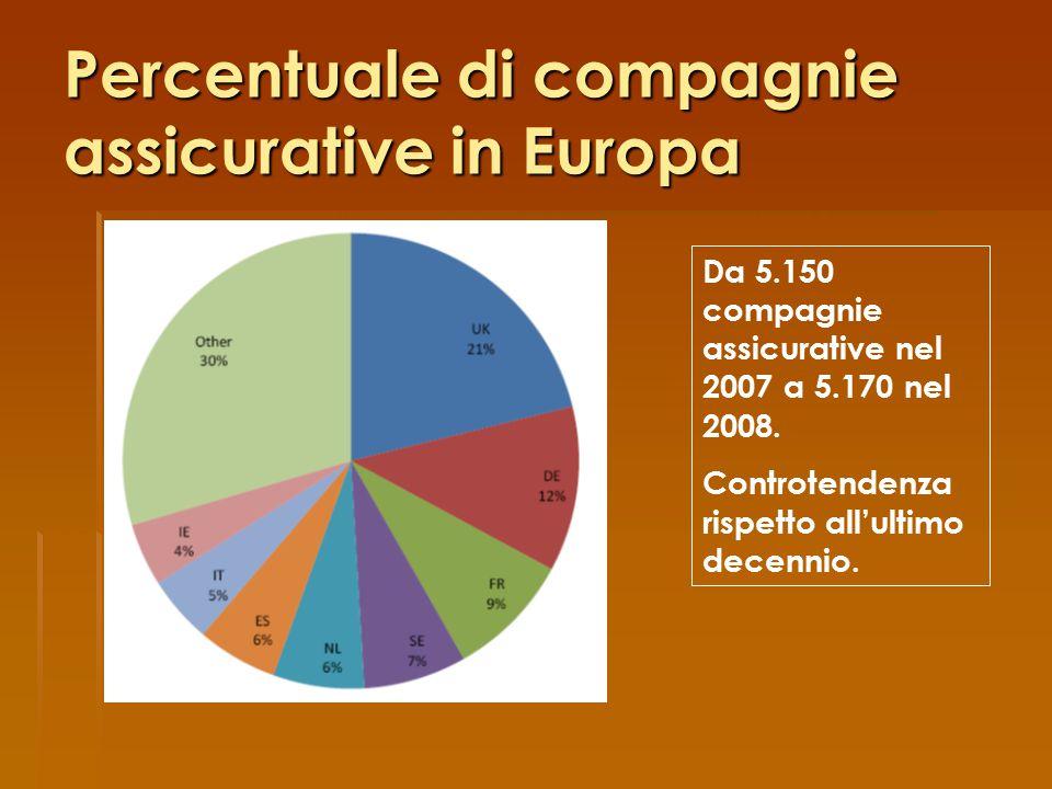 Percentuale di compagnie assicurative in Europa