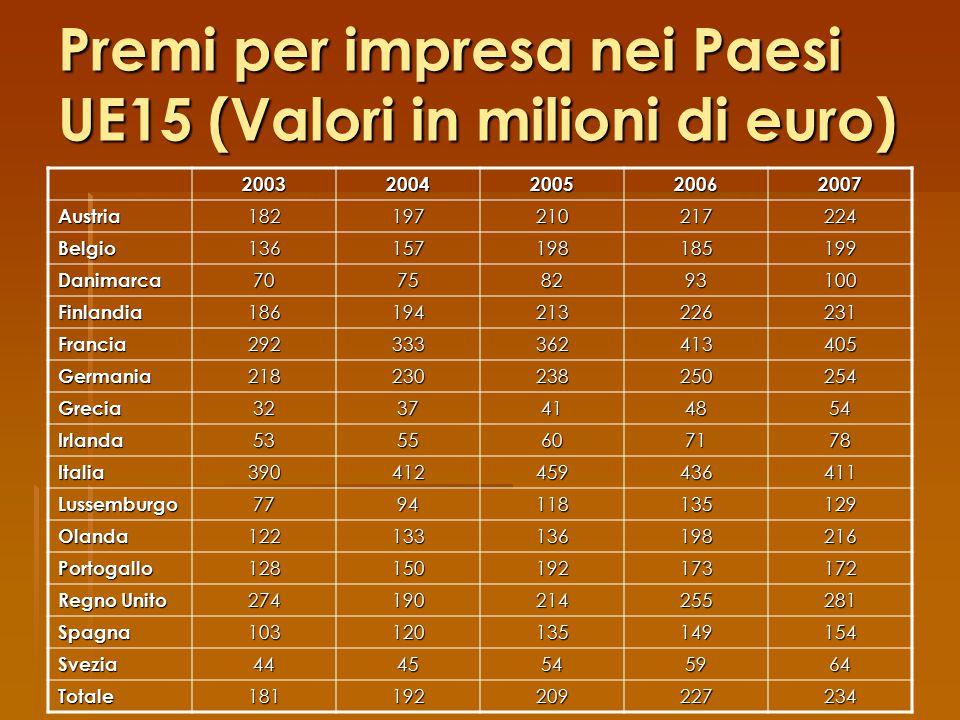 Premi per impresa nei Paesi UE15 (Valori in milioni di euro)