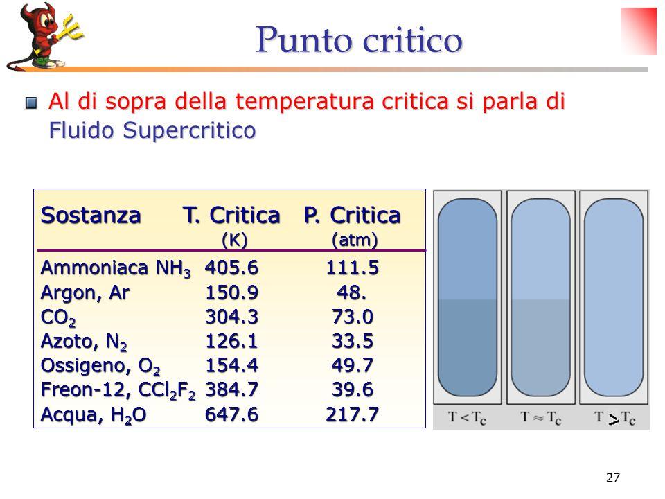 Punto critico Al di sopra della temperatura critica si parla di Fluido Supercritico. Sostanza T. Critica P. Critica.