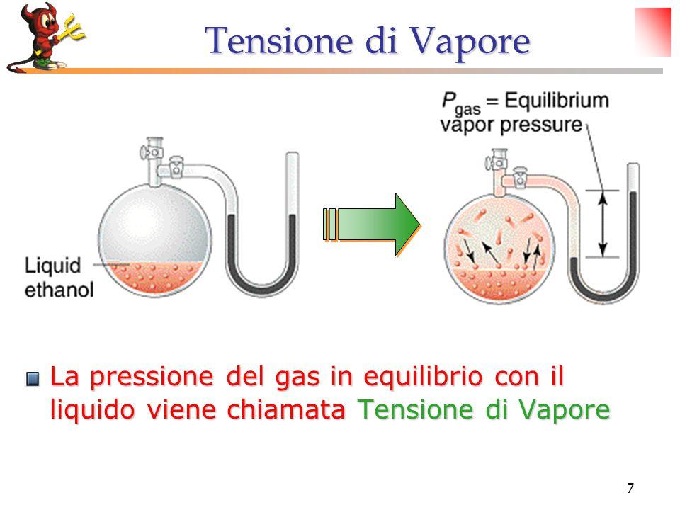 Tensione di Vapore La pressione del gas in equilibrio con il liquido viene chiamata Tensione di Vapore.