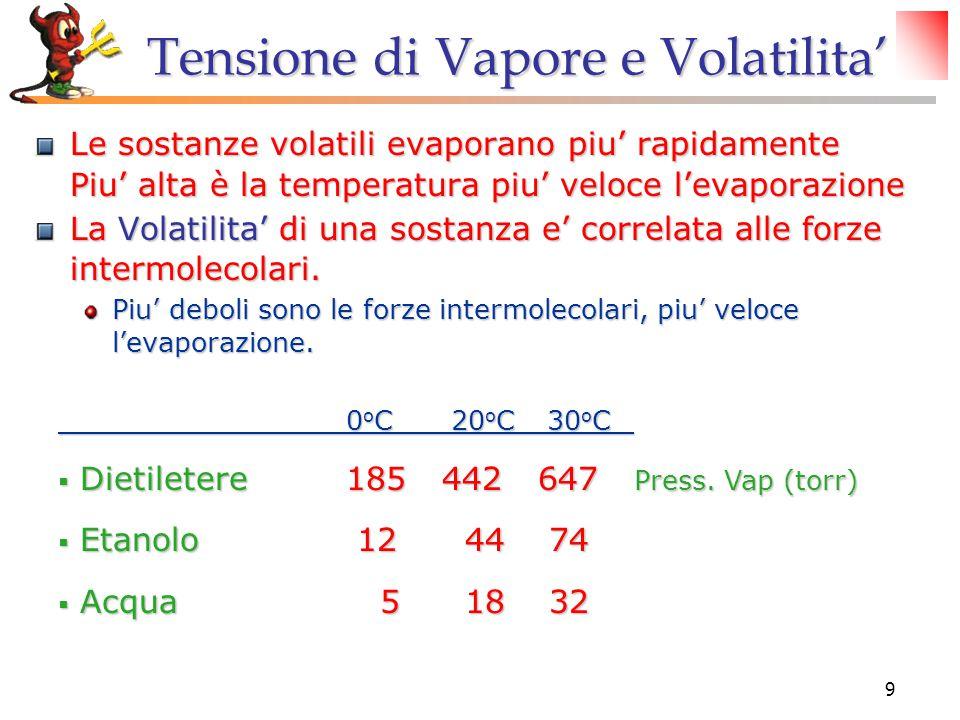 Tensione di Vapore e Volatilita'