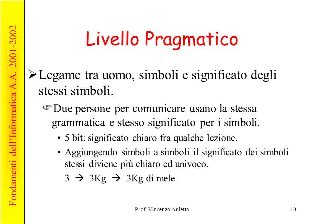 Livello Pragmatico Legame tra uomo, simboli e significato degli stessi simboli.