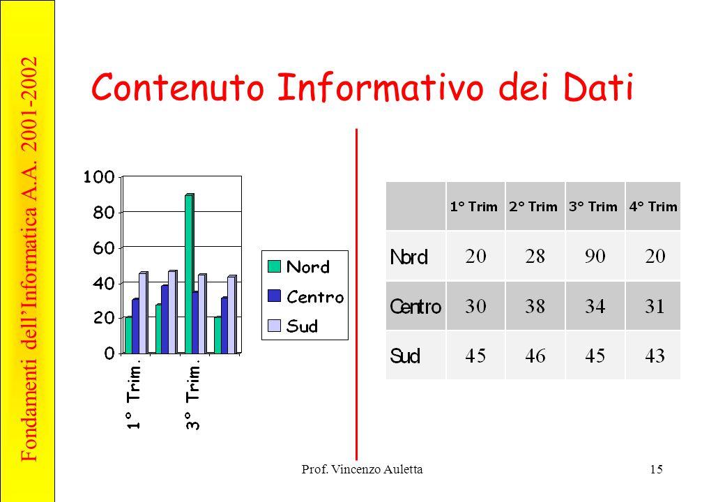 Contenuto Informativo dei Dati