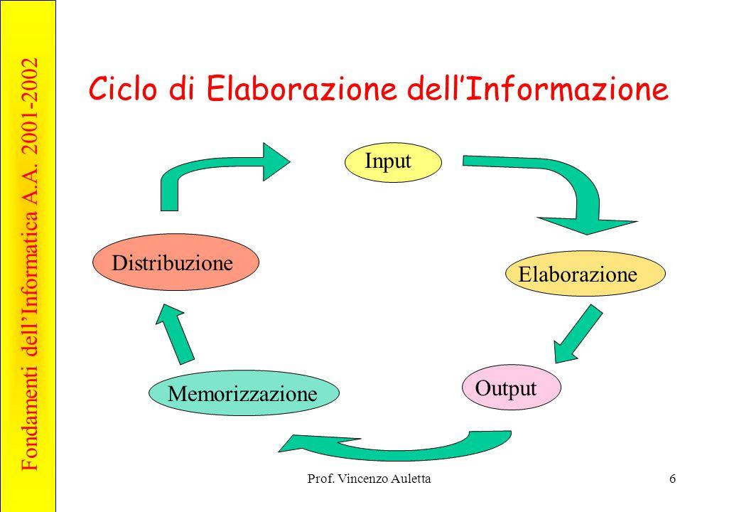 Ciclo di Elaborazione dell'Informazione