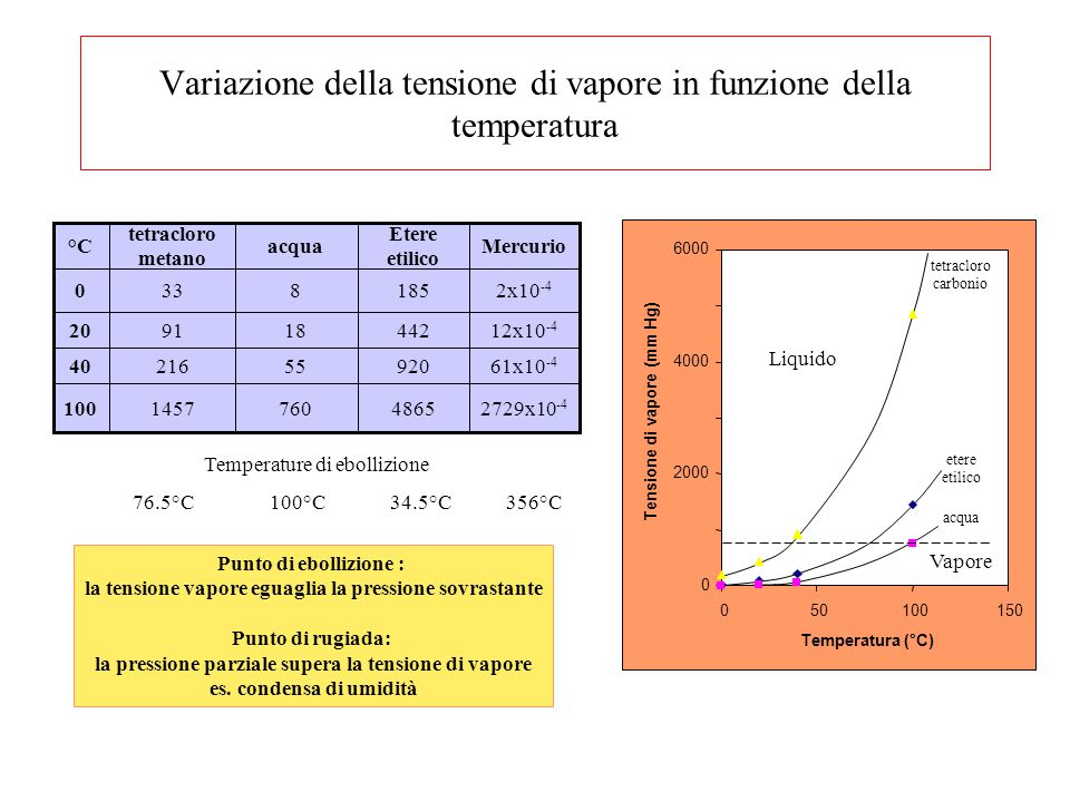 Variazione della tensione di vapore in funzione della temperatura