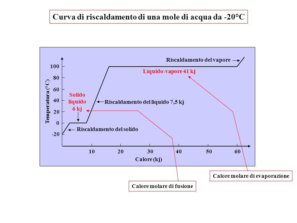 Curva di riscaldamento di una mole di acqua da -20°C