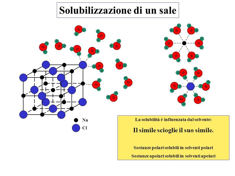 Solubilizzazione di un sale