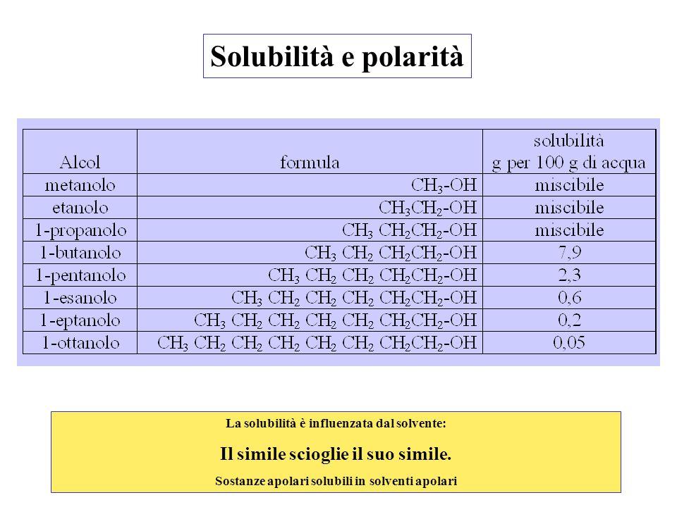 Solubilità e polarità Il simile scioglie il suo simile.