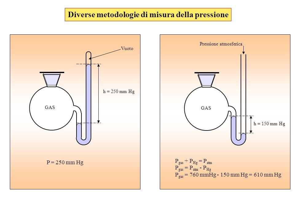 Diverse metodologie di misura della pressione
