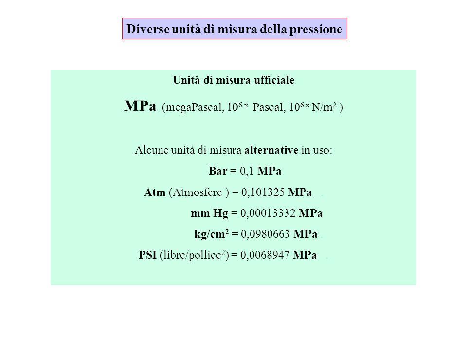 Diverse unità di misura della pressione