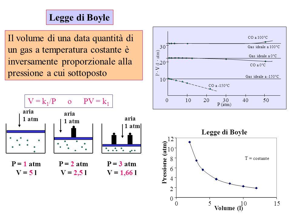 Legge di Boyle Il volume di una data quantità di un gas a temperatura costante è inversamente proporzionale alla pressione a cui sottoposto.