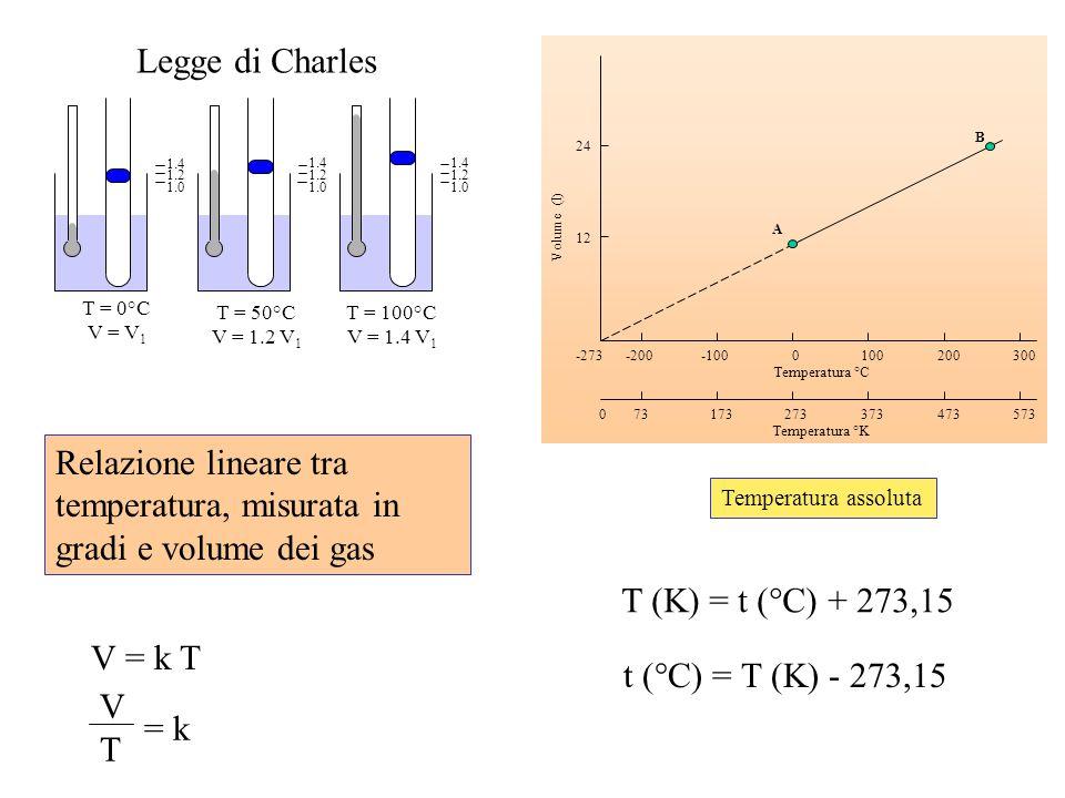 Relazione lineare tra temperatura, misurata in gradi e volume dei gas