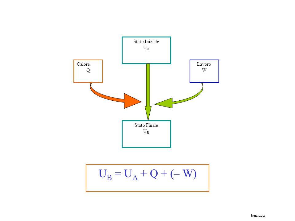 UB = UA + Q + (– W) Stato Iniziale UA Calore Q Lavoro W Stato Finale