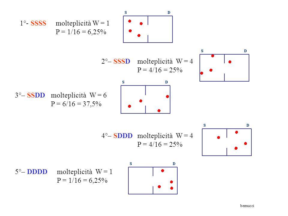 1°- SSSS molteplicità W = 1 P = 1/16 = 6,25%