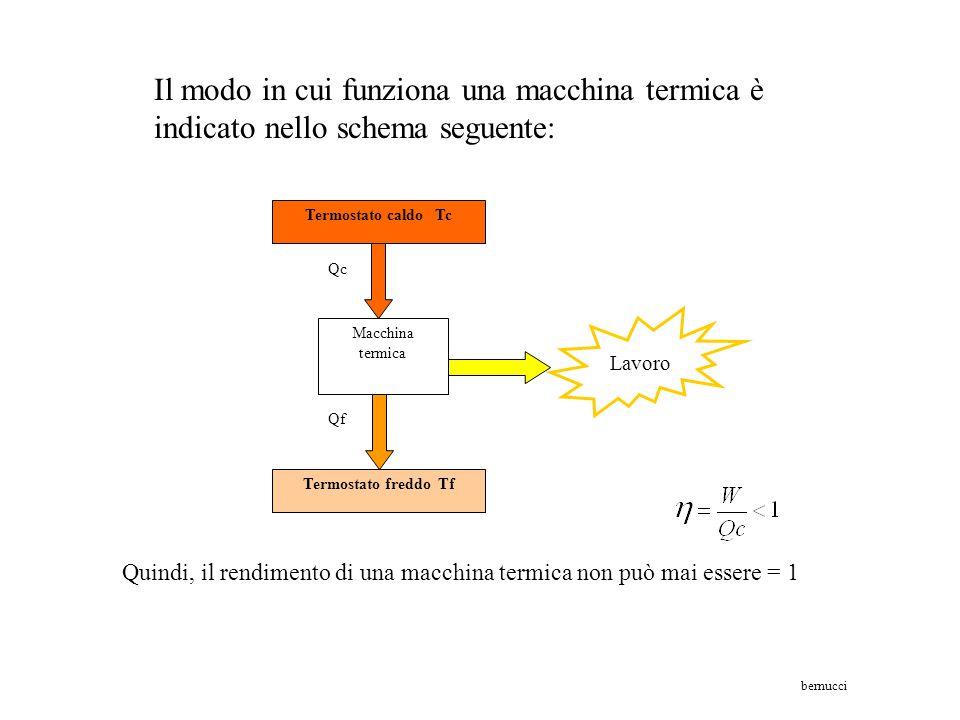 Il modo in cui funziona una macchina termica è indicato nello schema seguente: