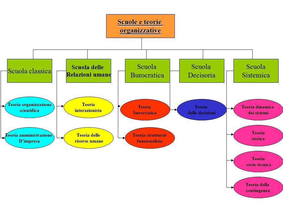 Teoria organizzazione Teoria amministrazione
