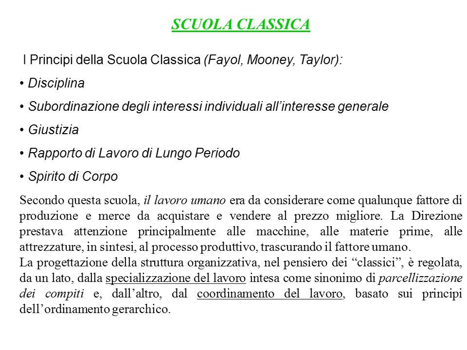 SCUOLA CLASSICA I Principi della Scuola Classica (Fayol, Mooney, Taylor): • Disciplina.