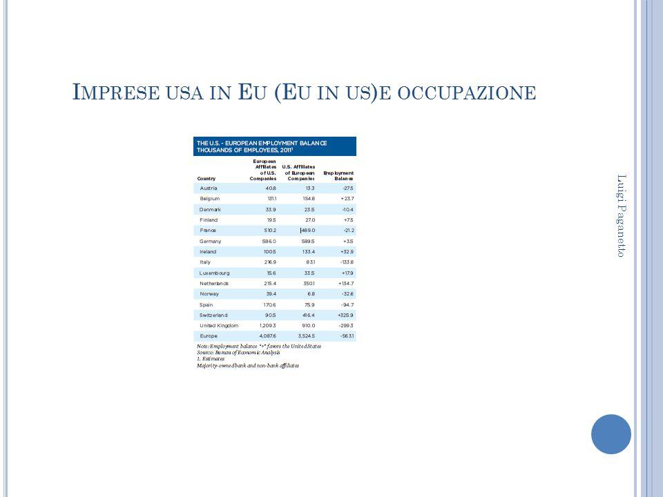Imprese usa in Eu (Eu in us)e occupazione
