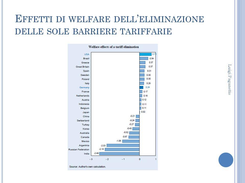 Effetti di welfare dell'eliminazione delle sole barriere tariffarie