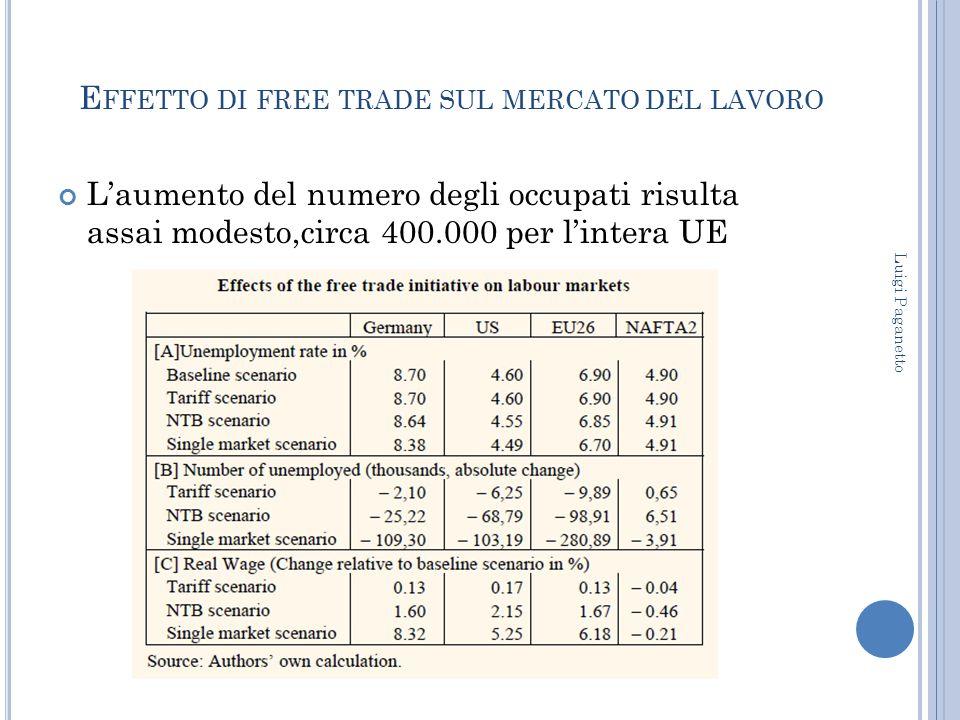 Effetto di free trade sul mercato del lavoro