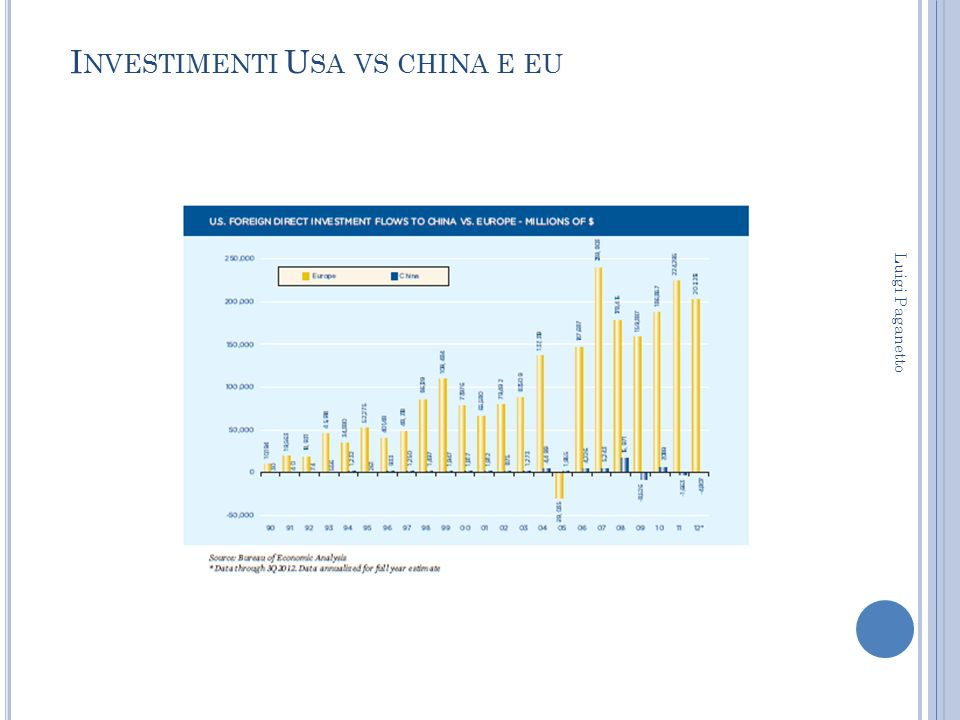 Investimenti Usa vs china e eu