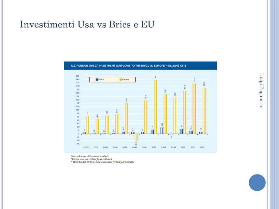 Investimenti Usa vs Brics e EU