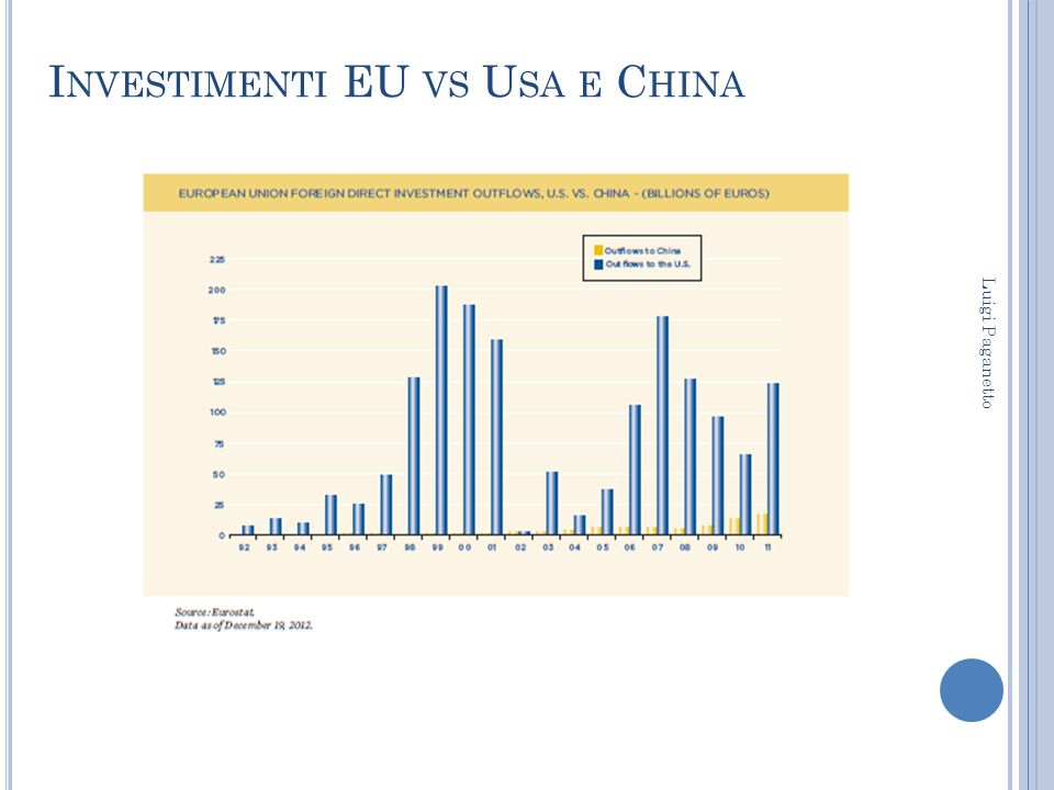 Investimenti EU vs Usa e China